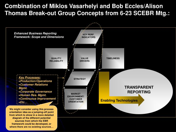 Combination of Miklos Vasarhelyi and Bob Eccles/Alison Thomas Break-out Group Concepts from 6-23 SCEBR Mtg.: