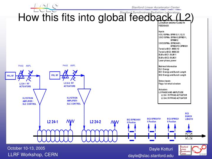 How this fits into global feedback (L2)