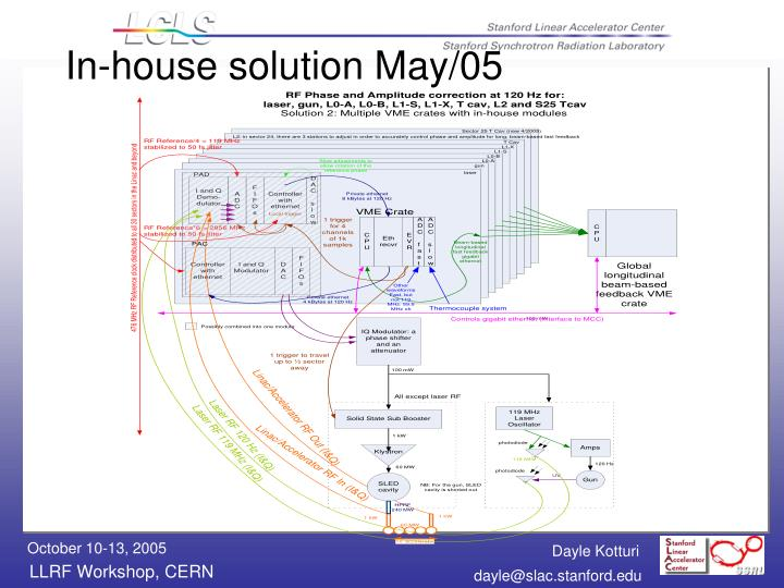 In-house solution May/05