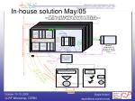 in house solution may 05