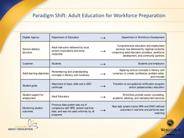 Paradigm Shift: Adult Education for Workforce Preparation