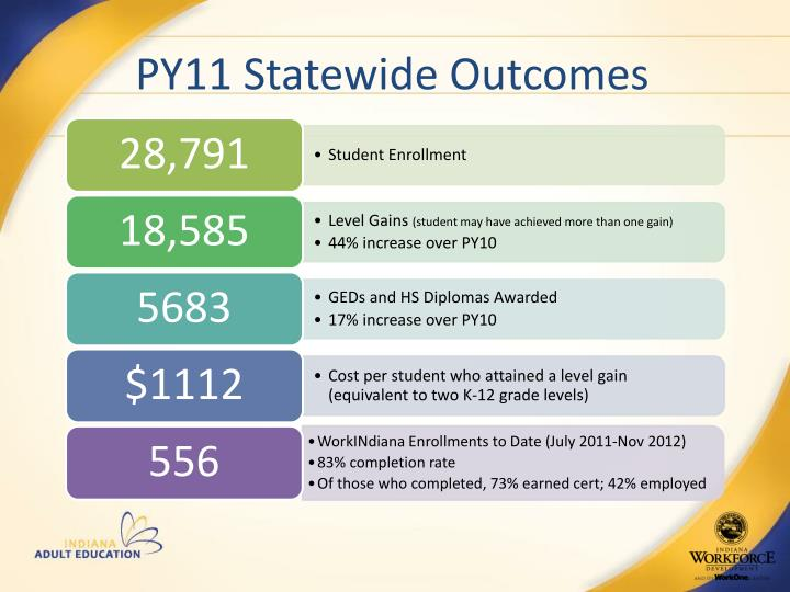 PY11 Statewide Outcomes