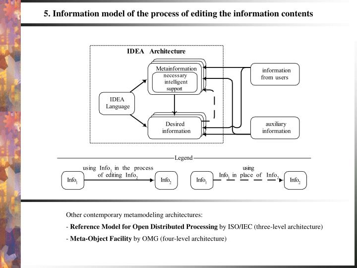 Other contemporary metamodeling architectures: