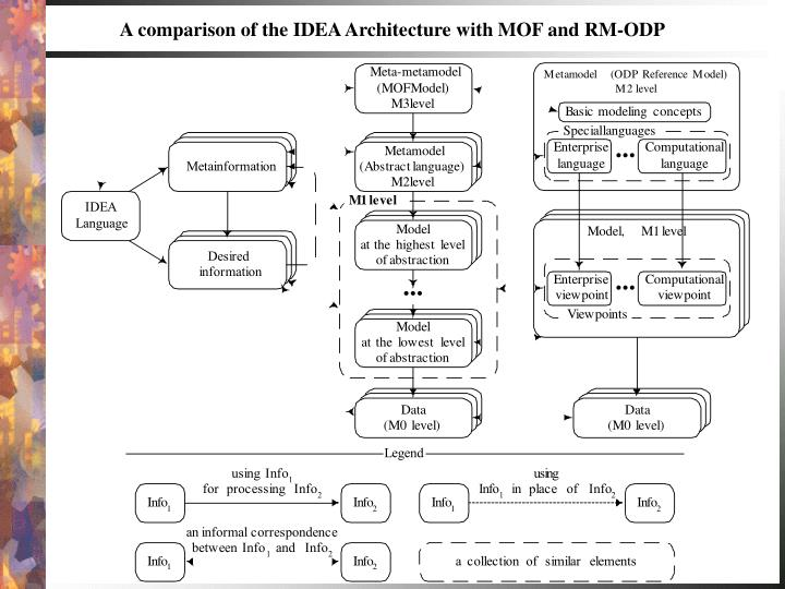 A comparison of the IDEA Architecture with MOF and RM-ODP