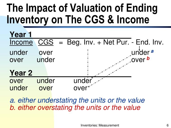 The Impact of Valuation of Ending Inventory on The CGS & Income