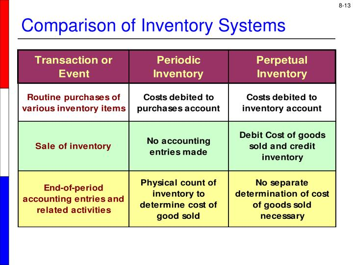 Comparison of Inventory Systems