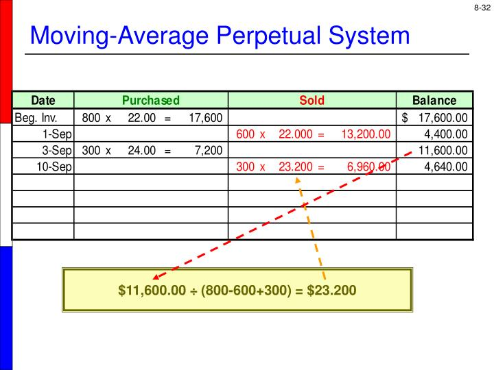 Moving-Average Perpetual System