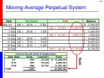 moving average perpetual system5