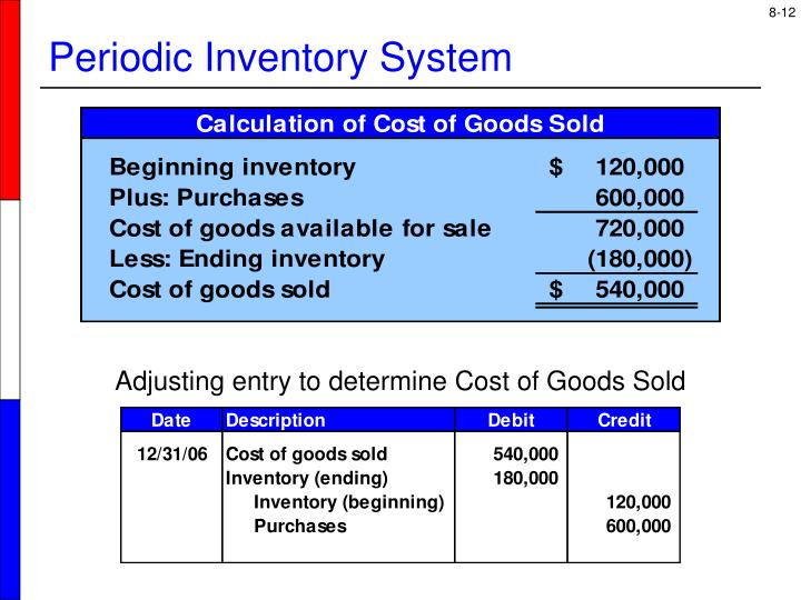 Adjusting entry to determine Cost of Goods Sold