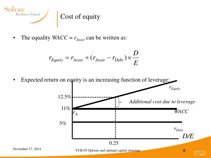 Cost of equity