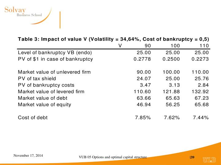 VUB 05 Options and optimal capital structure