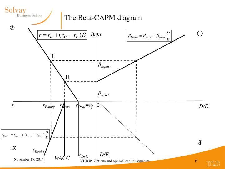 The Beta-CAPM diagram