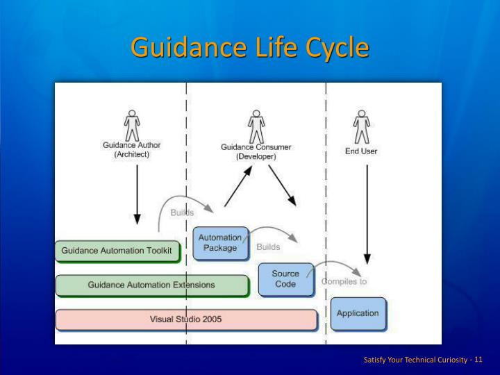 Guidance Life Cycle