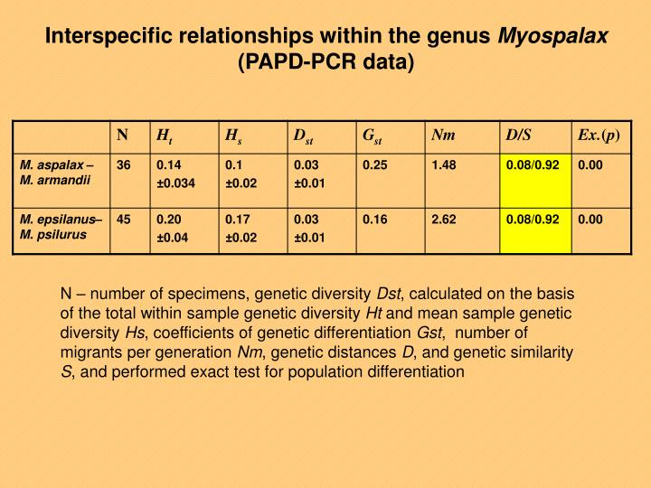 Interspecific relationships within the genus