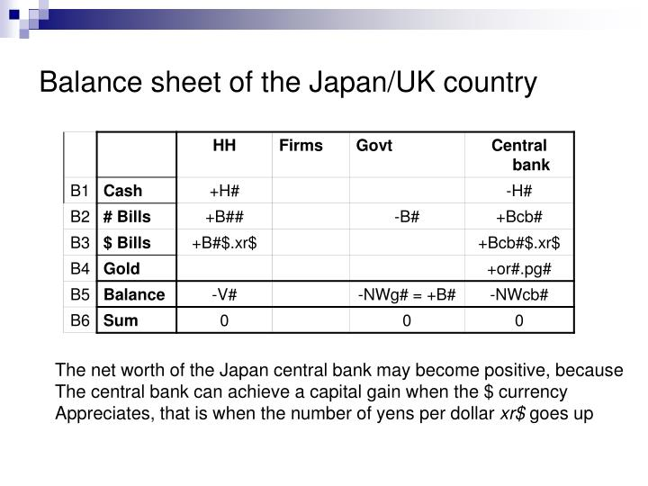 Balance sheet of the Japan/UK country