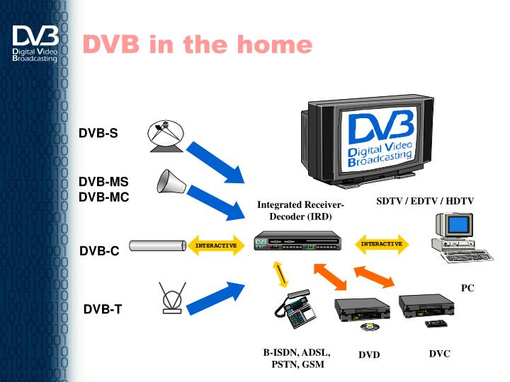 DVB in the home