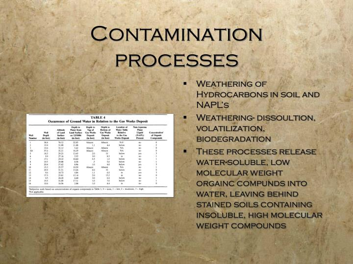 Contamination processes