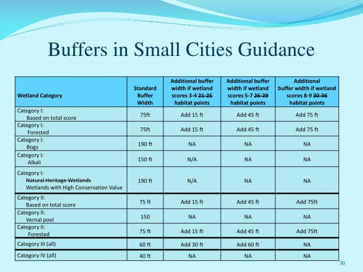 Buffers in Small Cities Guidance
