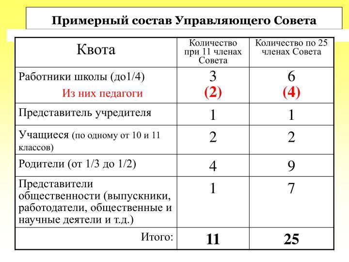 Примерный состав Управляющего Совета