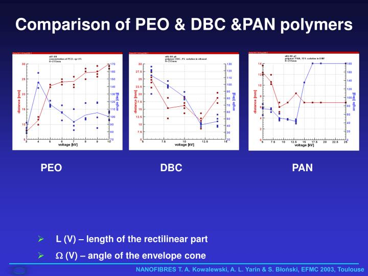 Comparison of PEO & DBC &PAN polymers