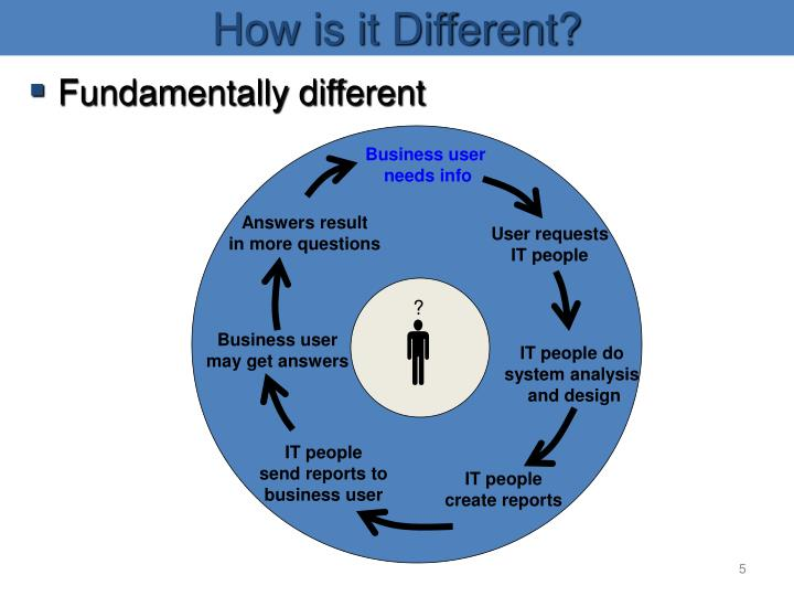 How is it Different?