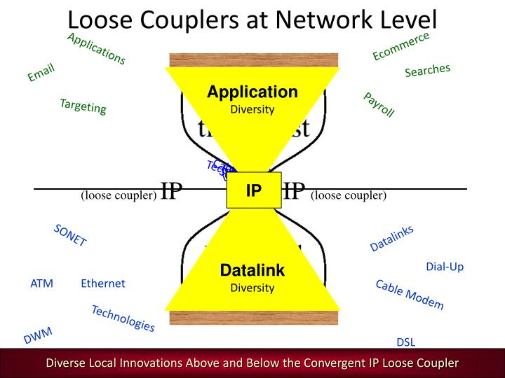 Diverse Local Innovations Above and Below the Convergent IP Loose Coupler