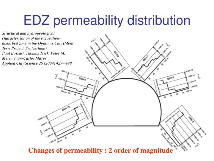 EDZ permeability distribution
