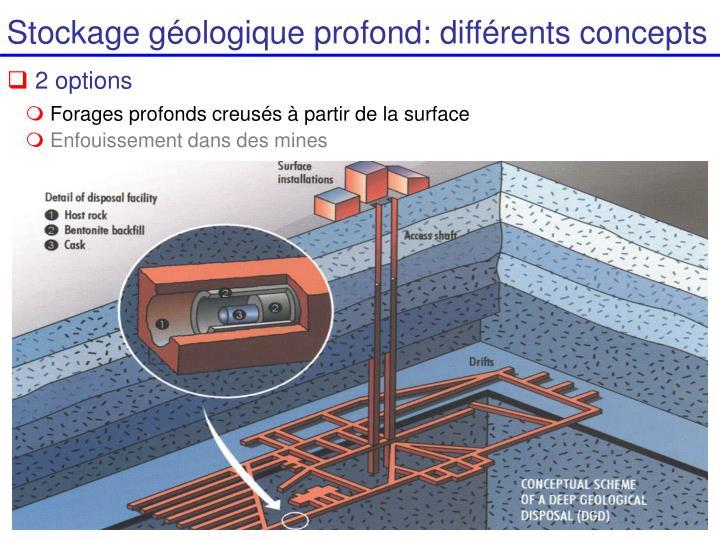 Stockage géologique profond: différents concepts