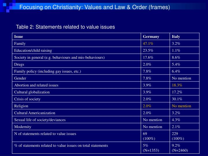 Focusing on Christianity: Values and Law & Order (frames)
