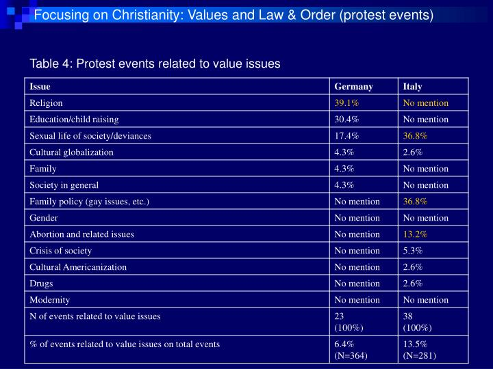 Focusing on Christianity: Values and Law & Order (protest events)