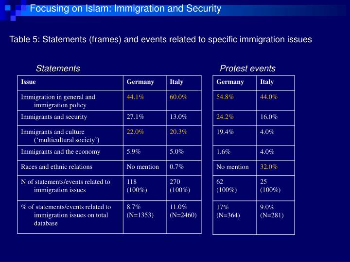 Focusing on Islam: Immigration and Security