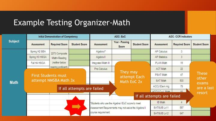 Example Testing Organizer-Math