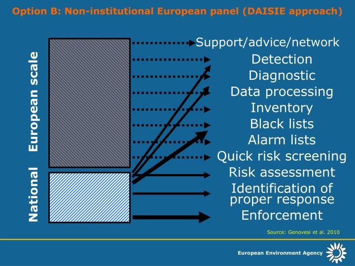 Option B: Non-institutional European panel