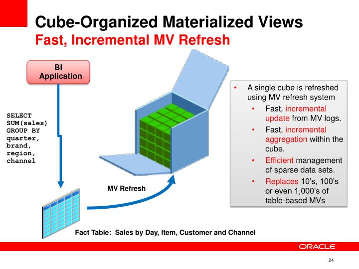 Cube-Organized Materialized Views