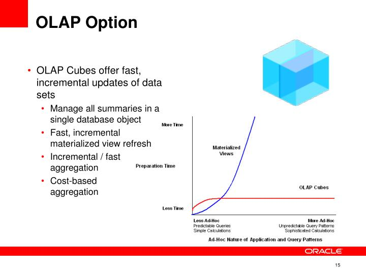 OLAP Cubes offer fast, incremental updates of data sets