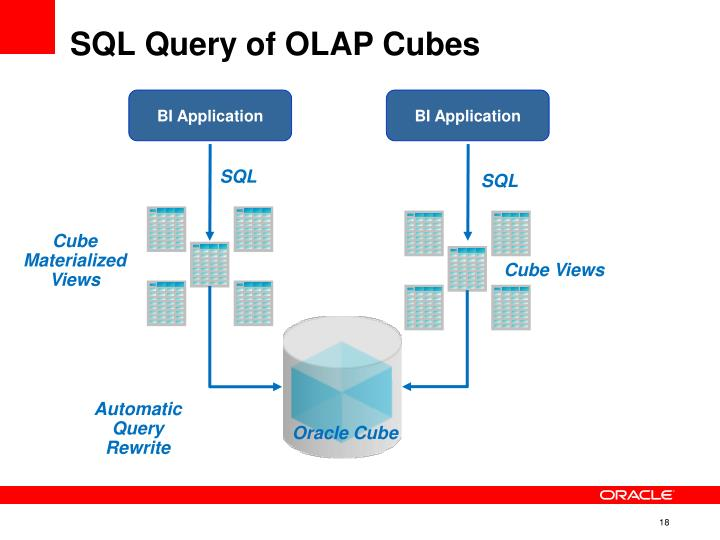 SQL Query of OLAP Cubes