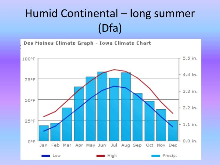 Humid Continental – long summer (