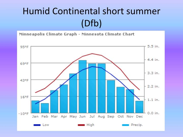 Humid Continental short summer (