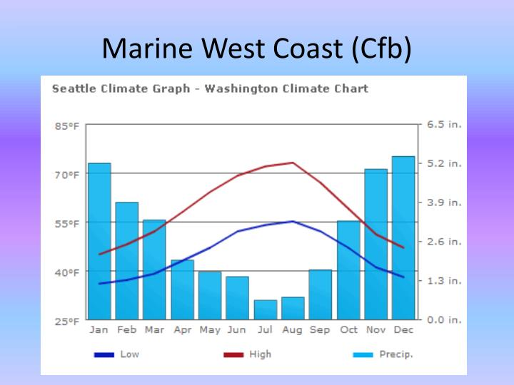 Marine West Coast (Cfb)