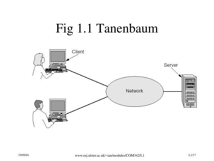 Fig 1.1 Tanenbaum