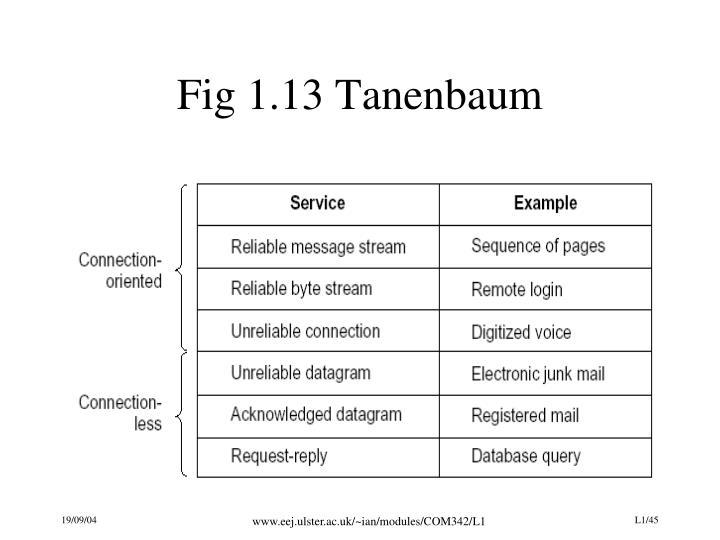 Fig 1.13 Tanenbaum