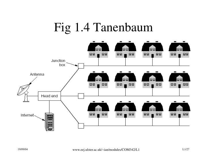 Fig 1.4 Tanenbaum