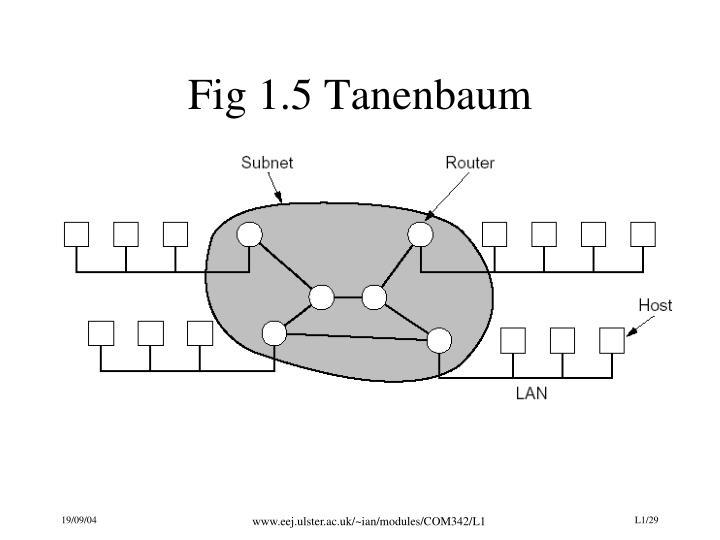 Fig 1.5 Tanenbaum