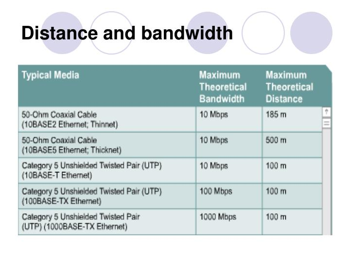 Distance and bandwidth