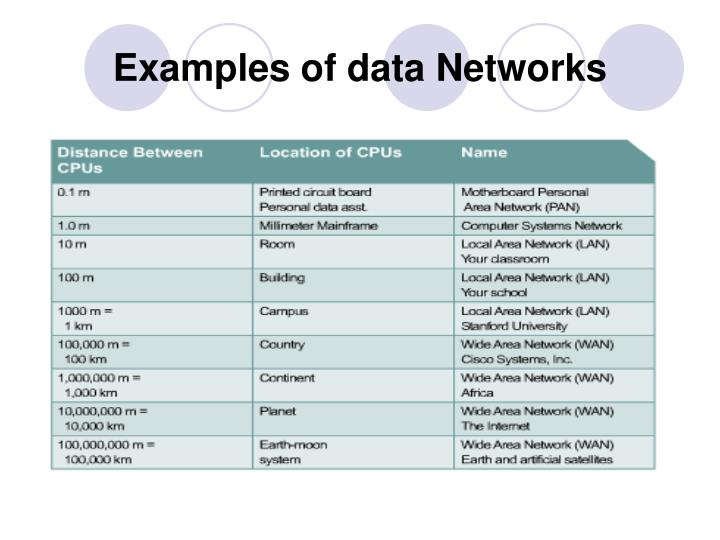 Examples of data Networks