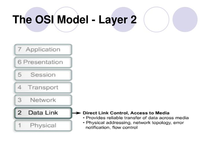 The OSI Model - Layer 2