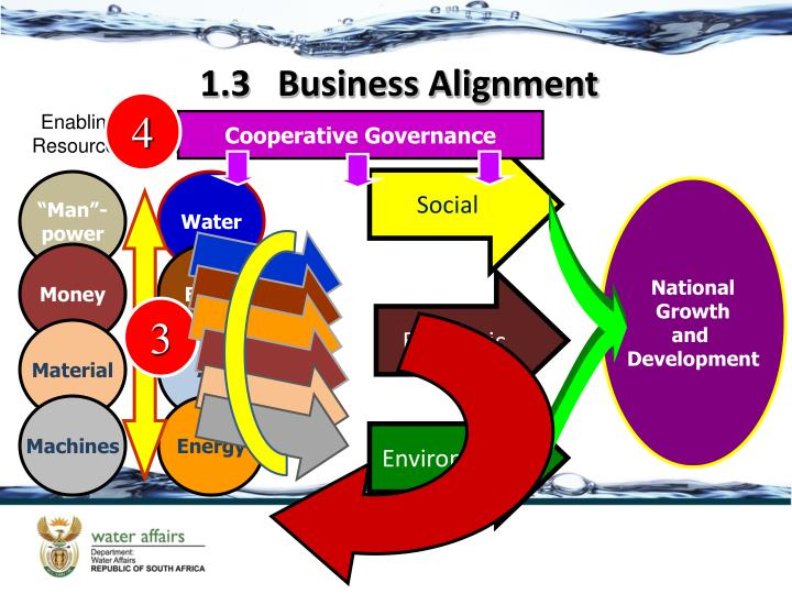 1.3   Business Alignment