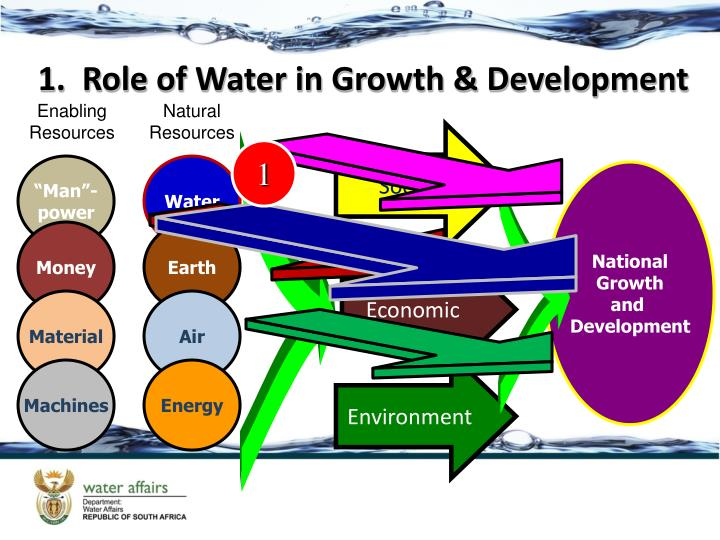 1.  Role of Water in Growth & Development