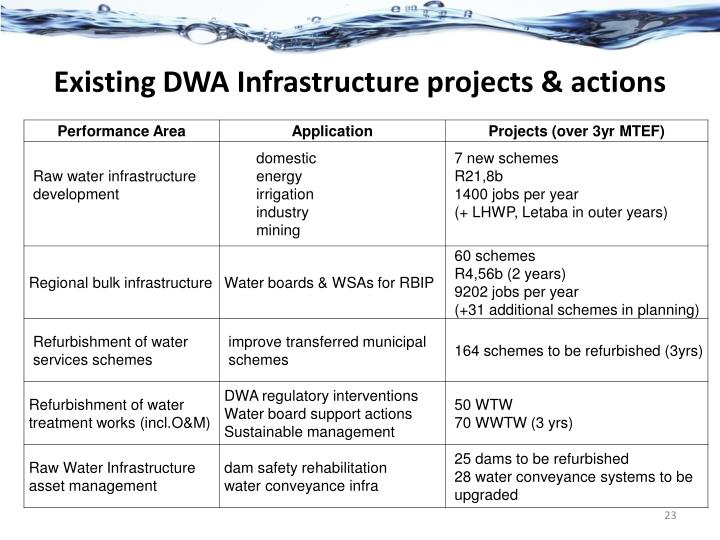 Existing DWA Infrastructure projects & actions