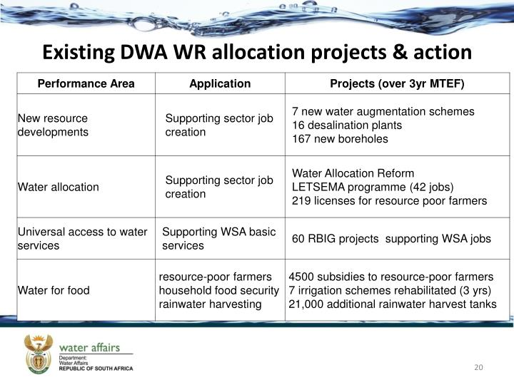 Existing DWA WR allocation projects & action